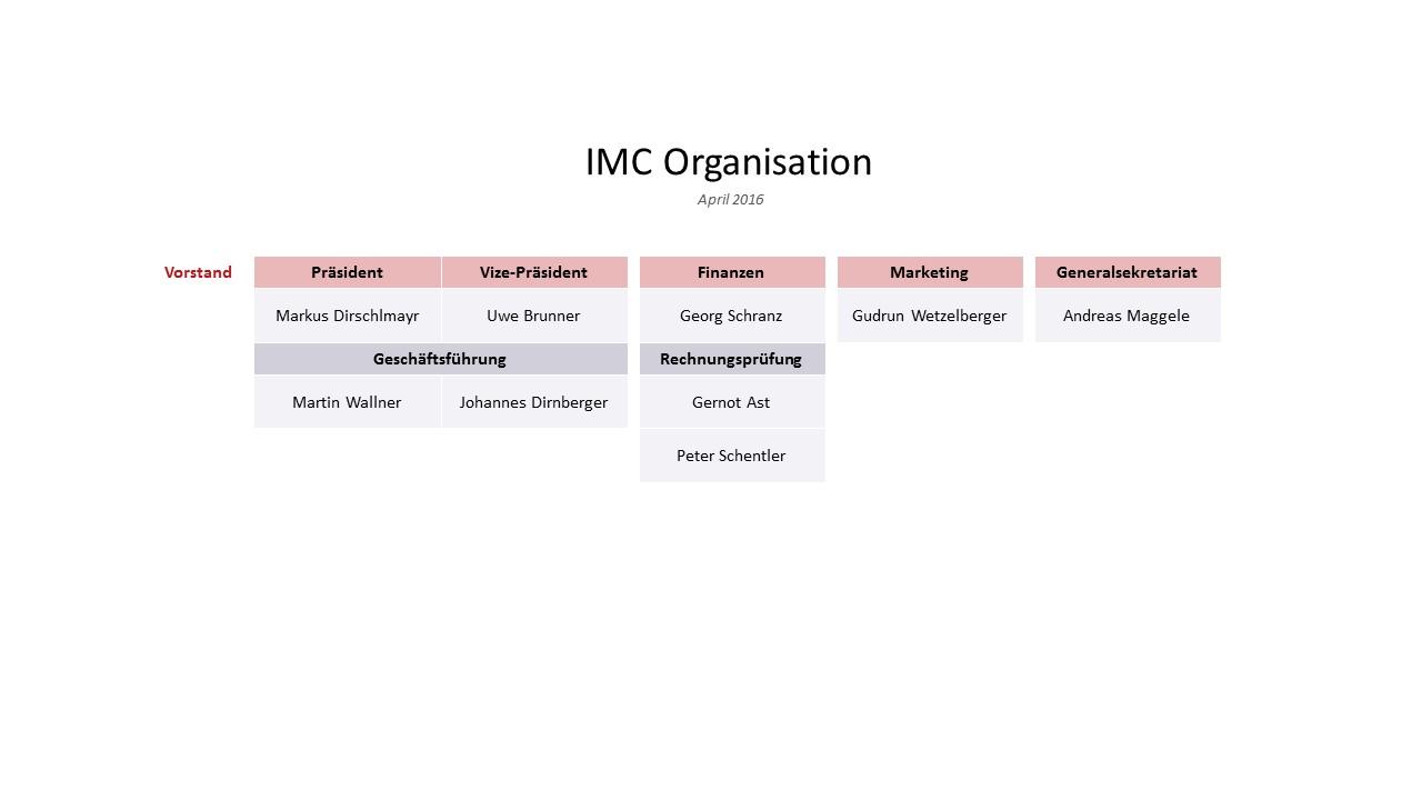 IMC Organisation